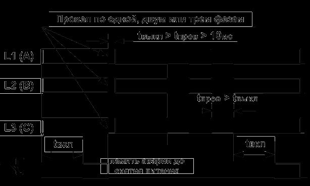 Реле контроля фаз РКФ-М04-1-15, контроль от кратковременных провалов напряжения (10 мс) .