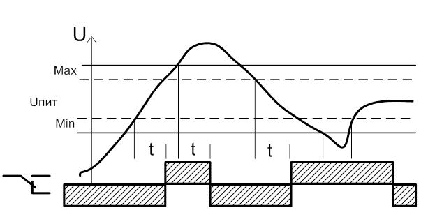 Реле контроля однофазного напряжения РКН-1-1-15 регулируемые верхний, нижний пороги срабатывания.