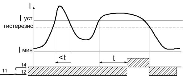 Диаграмма работы РТ-40У