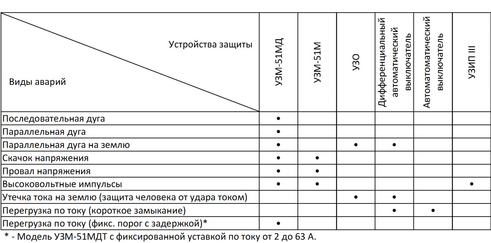 схема защита бытовых приборов от бросков напряжения