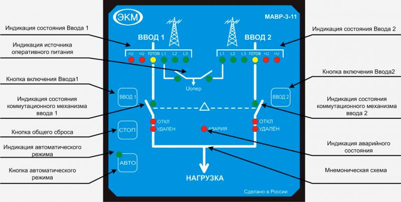 Передняя панель Модуля МАВР-3-11