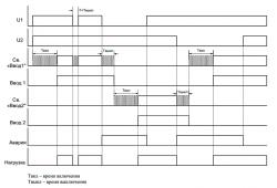 Диаграмма работы МАВР-3-11 (без приоритета)