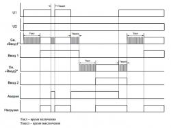 Диаграмма работы МАВР 3-11 с приоритетом ввода 1