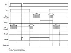 Диаграмма работы МАВР 3-11 с приоритетом ввода 2