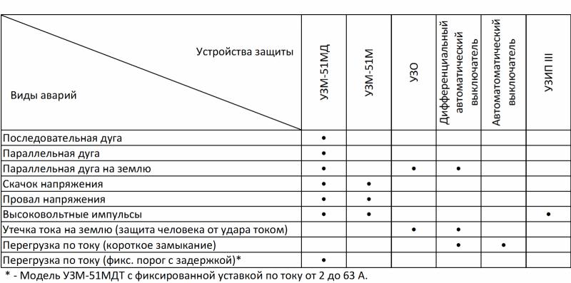 Сравнительная таблица устройств защиты