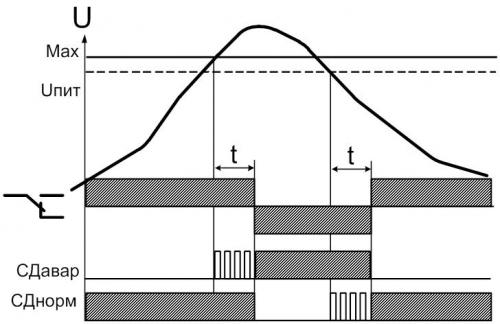 """Диаграмма работы РКН-1М, режим работы """"реле максимального напряжения"""""""