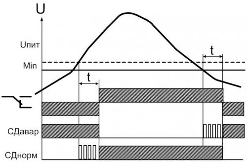 """Диаграмма работы РКН-1М, режим работы """"реле минимального напряжения"""""""