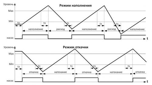 Диаграмма работы РКУ-1М