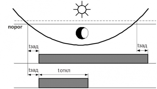 Диаграмма работы ФР-2М