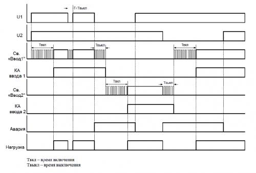Диаграмма работы МАВР-3-11 без приоритета