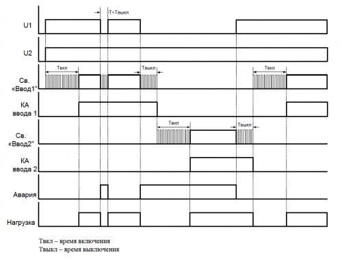 Диаграмма работы МАВР-3-11 с приоритетом ввода 1