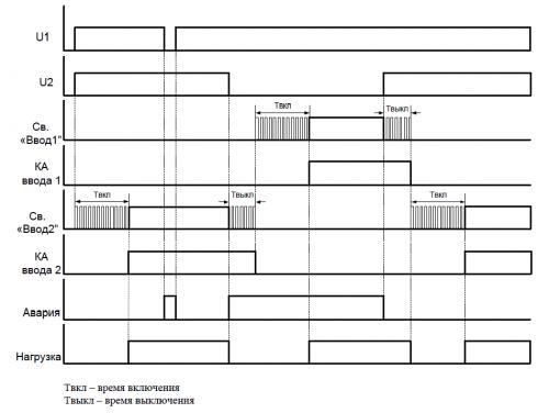 Диаграмма работы МАВР-3-11 с приоритетом ввода 2