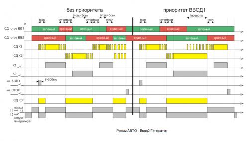 Диаграмма МУАВР-1 ручной режим работы «ВВОД1 или ВВОД2» - ВВОД2-СЕТЬ