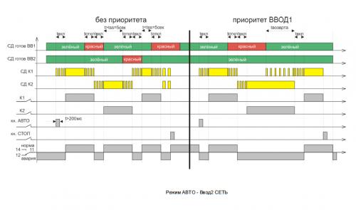 Диаграмма МУАВР-1 режим работы АВТО - ВВОД2-СЕТЬ