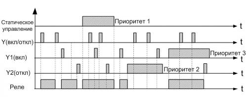 Диаграмма работы РИО-3-63