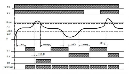 Диаграмма работы РВФ-02