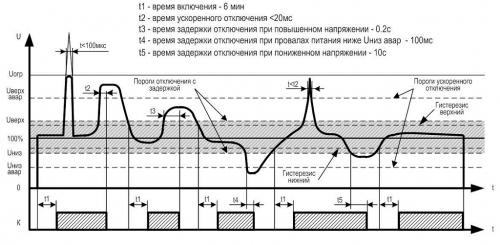 Диаграмма работы УЗМ-50МД