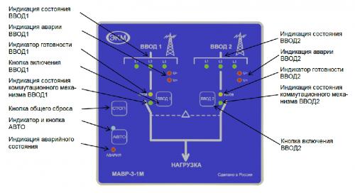 Лицевая панель МАВР-3-1М