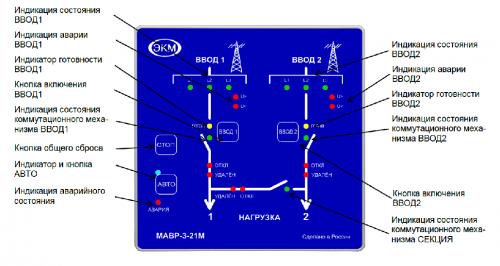 Передняя панель модуля МАВР-3-21М