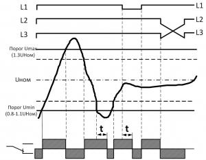 Диаграмма работы РКФ-М06-11-15