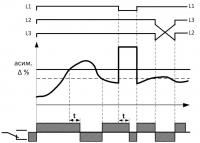 Диаграмма работы РКФ-М06-13-15