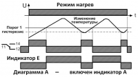 Диаграмма А режим нагрев