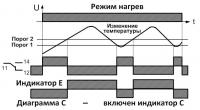Диаграмма С режим нагрев