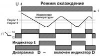 Диаграмма D режим нагрев
