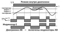 Диаграмма АВ режим внутри диапазона