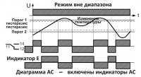 Диаграмма АС режим вне диапазона