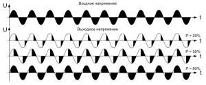 Изменение фазового угла открывания тиристора