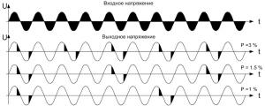 Изменение фазового угла открывания тиристора при сверхмалых нагрузках