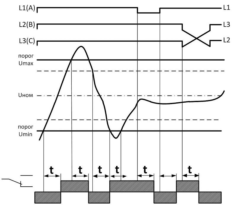 Диаграмма работы УЗМ-3-63 (1)