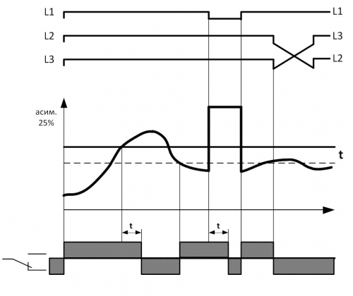 Диаграмма работы ЕЛ-12М-15
