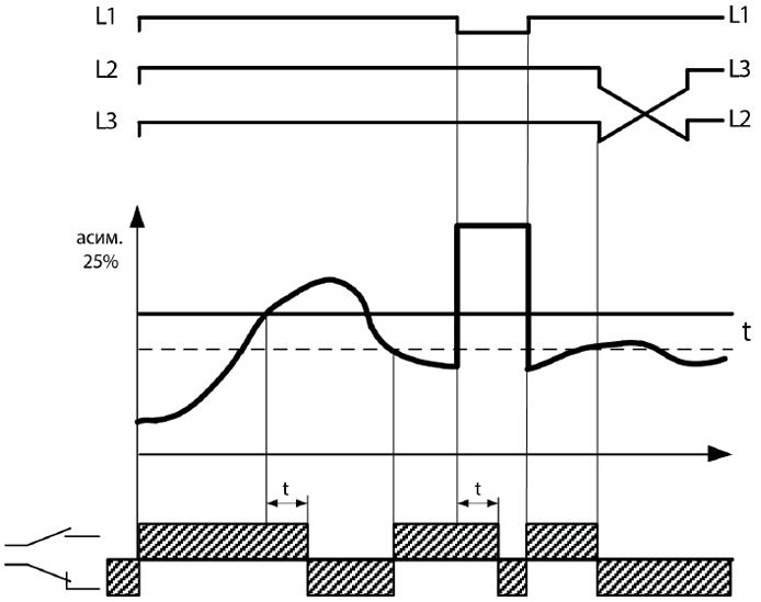 Диаграмма работы ЕЛ-13М-15