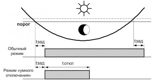 Диаграмма работы ФР-31