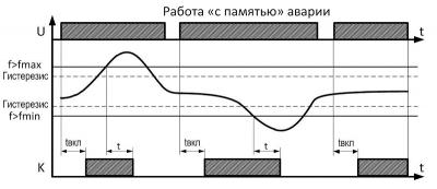 "Диаграмма работы РКЧ ""с памятью"" аварии"