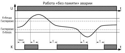 "Диаграмма работы РКЧ ""без памяти"" аварии"