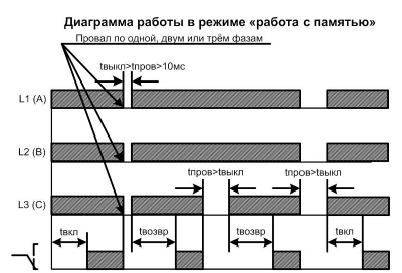 Диаграмма работы РКФ-М04