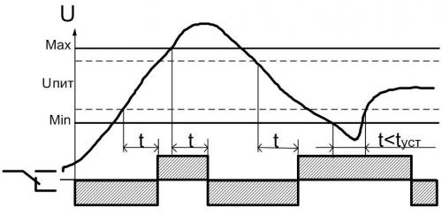 Диаграмма работы РКН-1-1-15