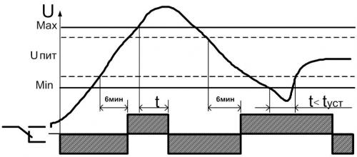 Диаграмма работы РКН-1-2-15