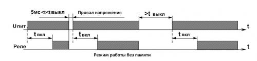 Диаграмма работы РКН-1-3-15 (1)