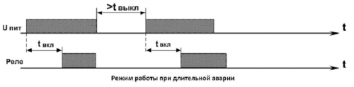 Диаграмма работы РКН-1-3-15 (3)