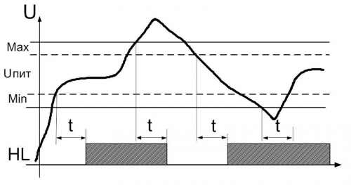 Диаграмма работы РКН-1-5-15