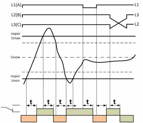 Диаграмма работы РКН-3-15-15