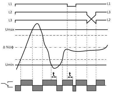 Диаграмма работы РКН-3-21-15