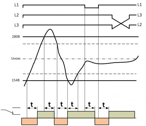 Диаграмма работы РКН-3-25-15