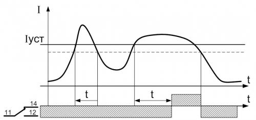 РПН - режим плавного ограничения мощности DiagrammaRPN-1