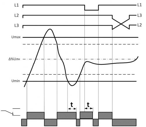 Диаграмма работы РКФ-М07