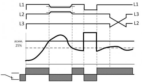Диаграмма работы РКФ-М08